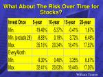 what about the risk over time for stocks