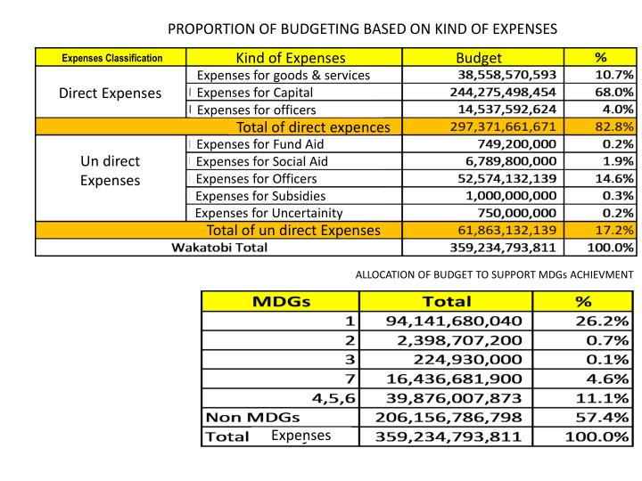PROPORTION OF BUDGETING BASED ON KIND OF EXPENSES
