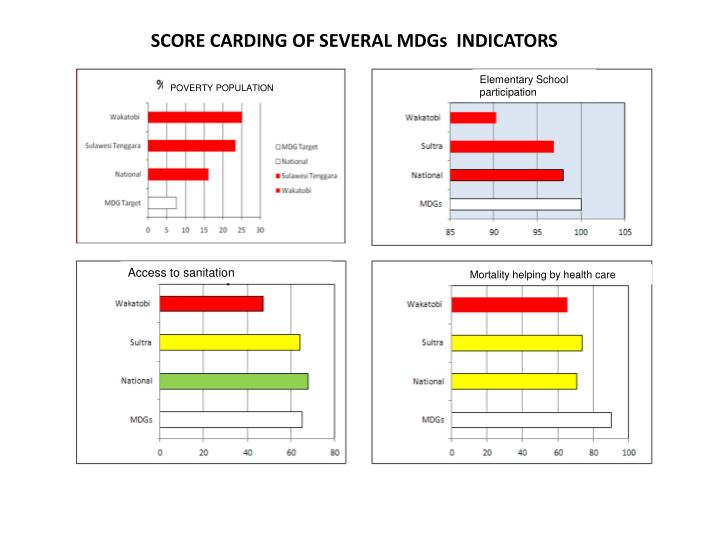 SCORE CARDING OF SEVERAL MDGs  INDICATORS