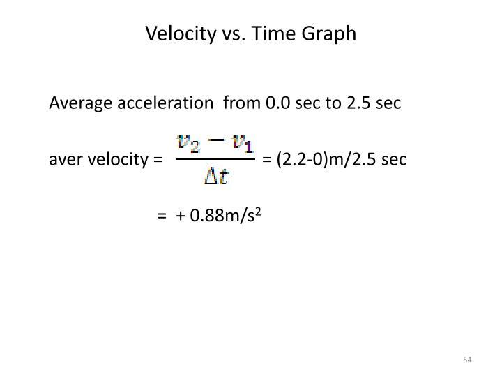 Velocity vs. Time Graph