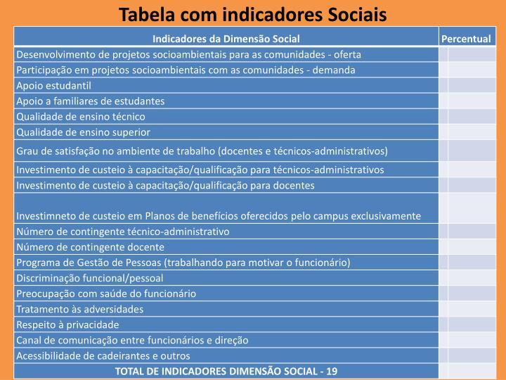 Tabela com indicadores Sociais