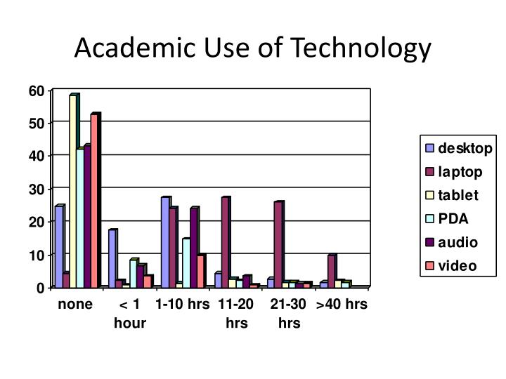 Academic Use of Technology