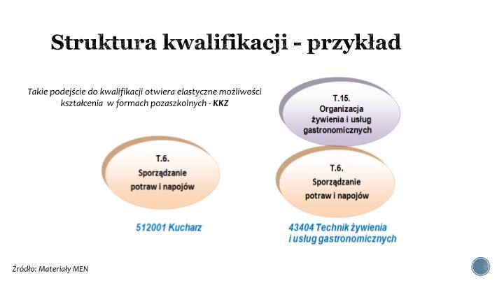 Struktura kwalifikacji - przykład