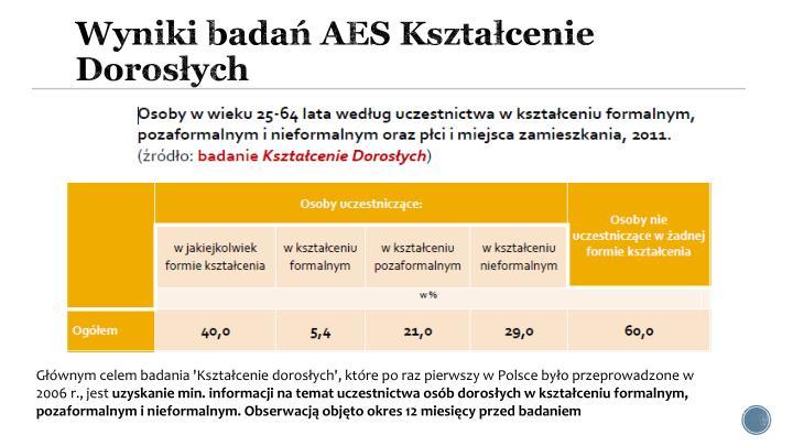 Wyniki badań AES Kształcenie Dorosłych