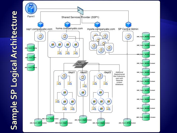 Sample SP Logical Architecture