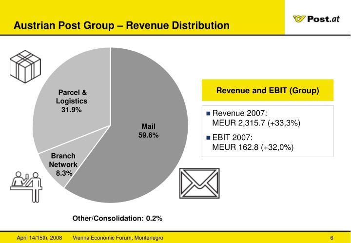 Austrian Post Group – Revenue Distribution