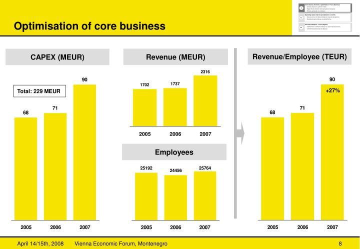 Optimisation of core business