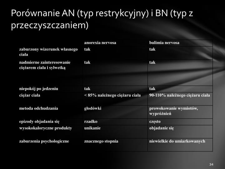 Porównanie AN (typ restrykcyjny) i BN (typ z przeczyszczaniem)