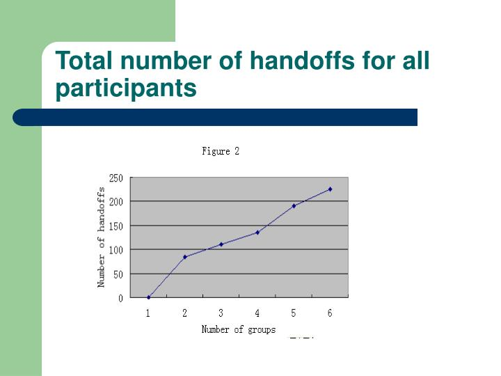 Total number of handoffs for all participants