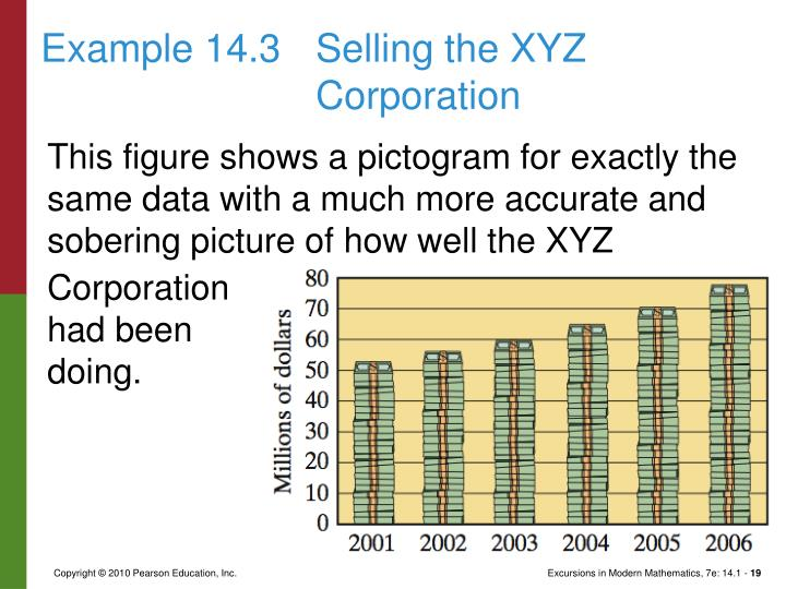 Example 14.3Selling the XYZ Corporation