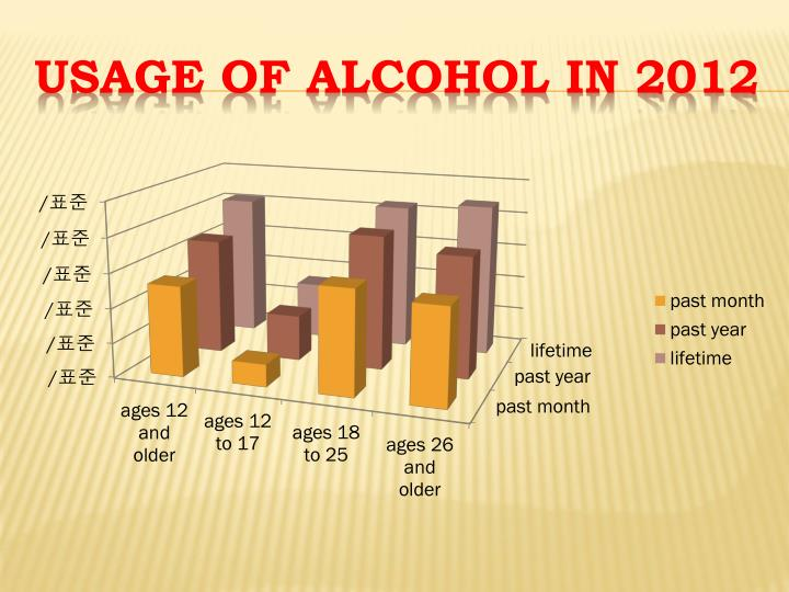 Usage of alcohol in 2012
