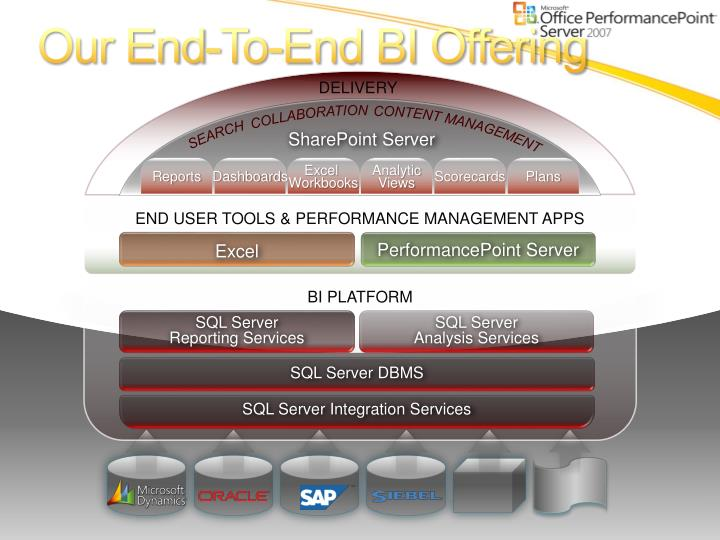 Our End-To-End BI Offering
