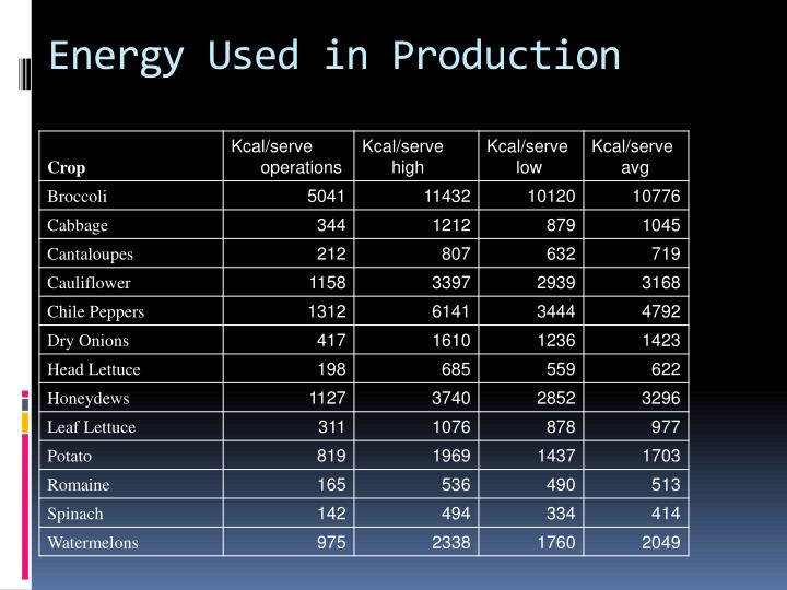 Energy Used in Production