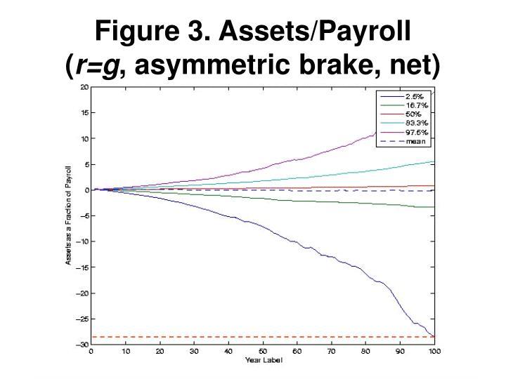 Figure 3. Assets/Payroll