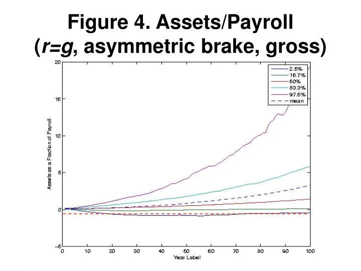 Figure 4. Assets/Payroll