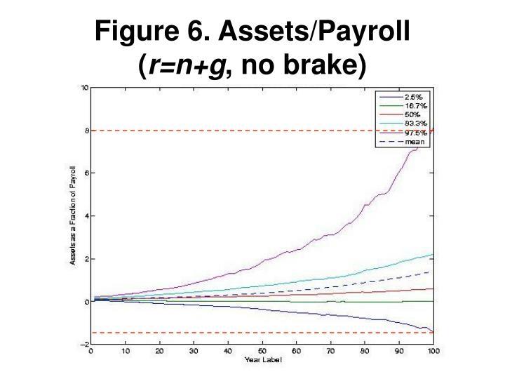 Figure 6. Assets/Payroll