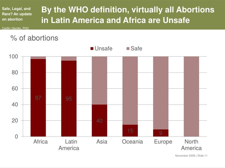 By the WHO definition, virtually all Abortions in Latin America and Africa are Unsafe