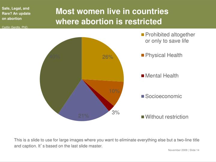 Most women live in countries where abortion is restricted