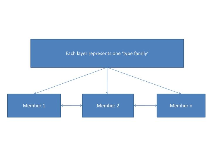 Each layer represents one 'type family'