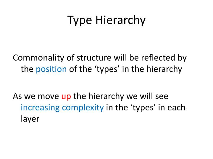 Type Hierarchy