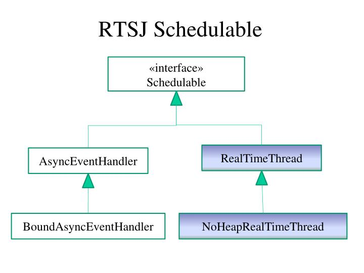 RTSJ Schedulable