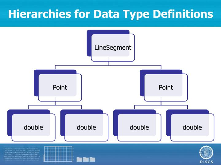 Hierarchies for Data Type Definitions