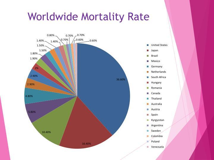 Worldwide Mortality Rate