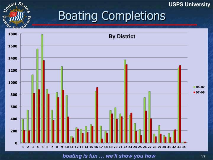 Boating Completions