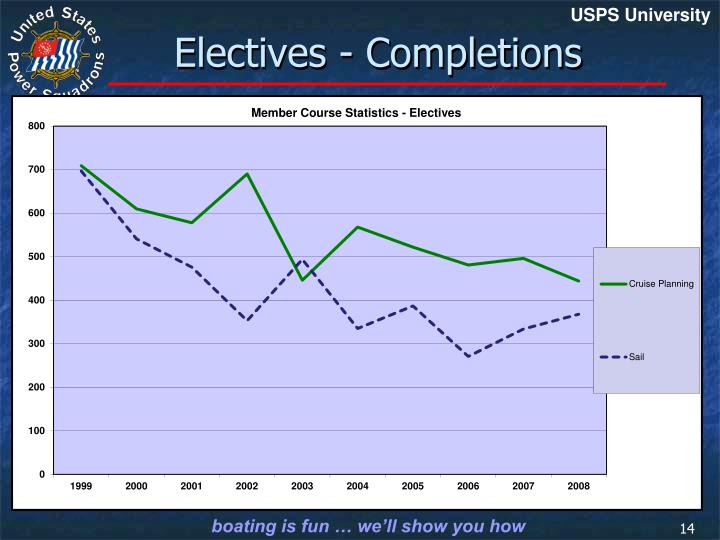 Electives - Completions