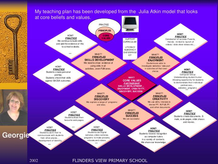 My teaching plan has been developed from the  Julia Atkin model that looks at core beliefs and values.