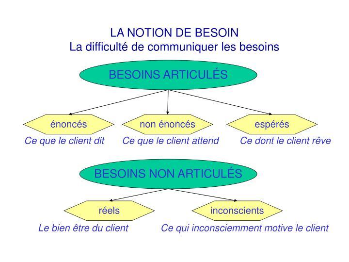 LA NOTION DE BESOIN