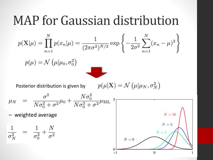MAP for Gaussian distribution