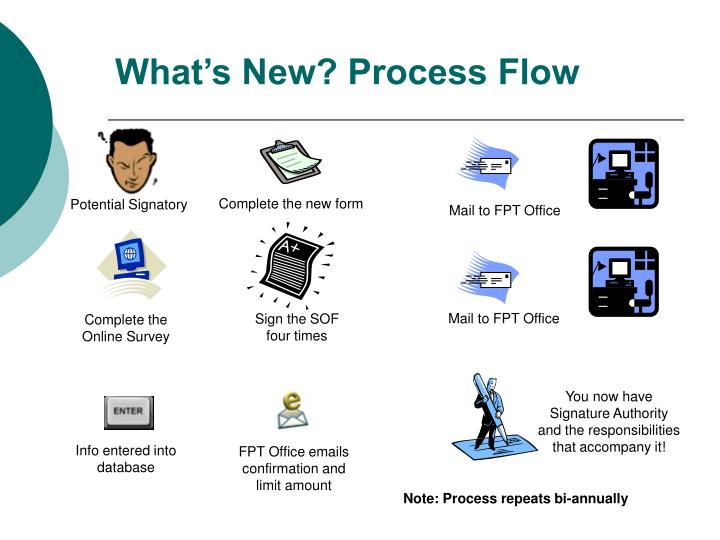 What's New? Process Flow
