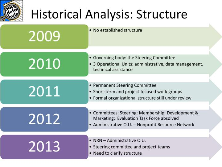 Historical Analysis: Structure