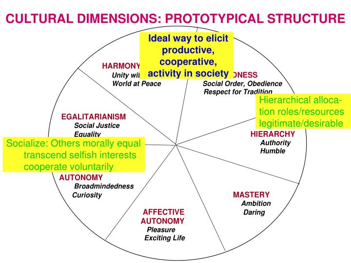 Cultural dimensions prototypical structure1