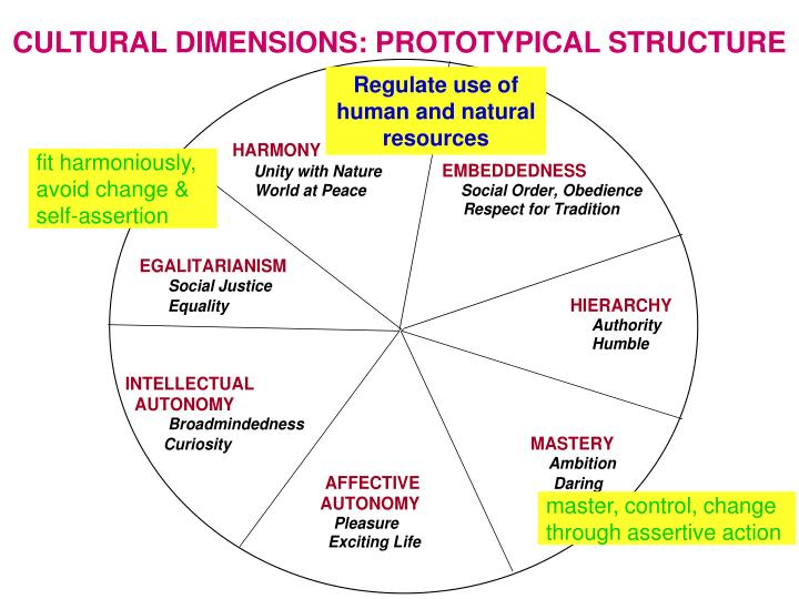 CULTURAL DIMENSIONS: PROTOTYPICAL STRUCTURE