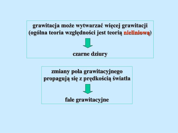 grawitacja może wytwarzać więcej grawitacji
