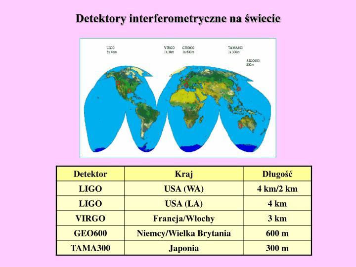 Detektory interferometryczne na świecie