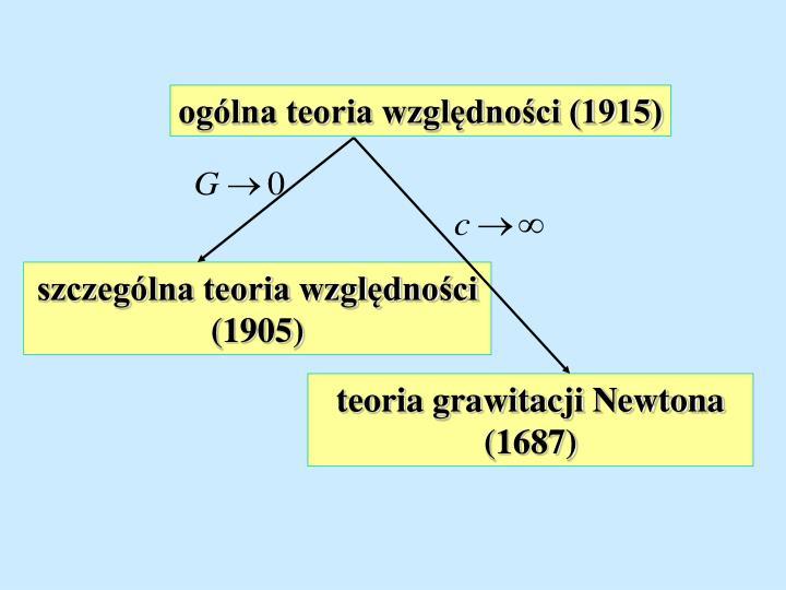 ogólna teoria względności (1915)