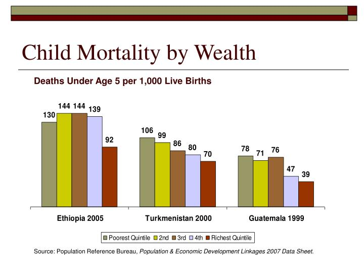 Child Mortality by Wealth