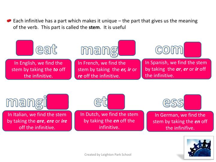 Each infinitive has a part which makes it unique – the part that gives us the meaning of the verb.  This part is called the