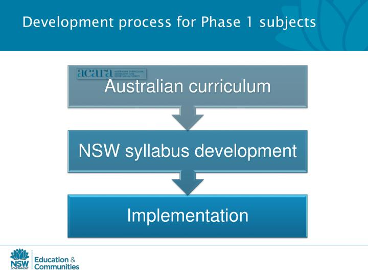 Development process for Phase 1 subjects