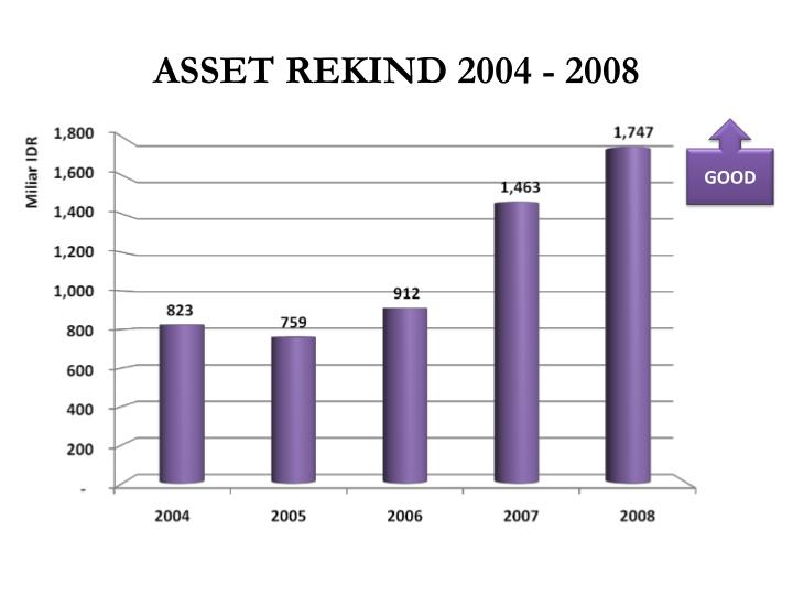 ASSET REKIND 2004 - 2008