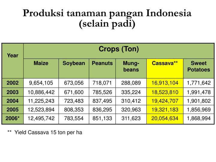 Produksi tanaman pangan Indonesia