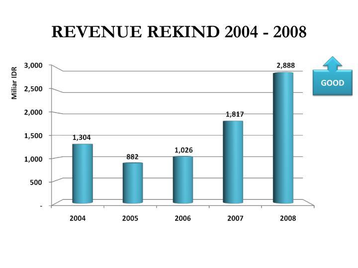 REVENUE REKIND 2004 - 2008