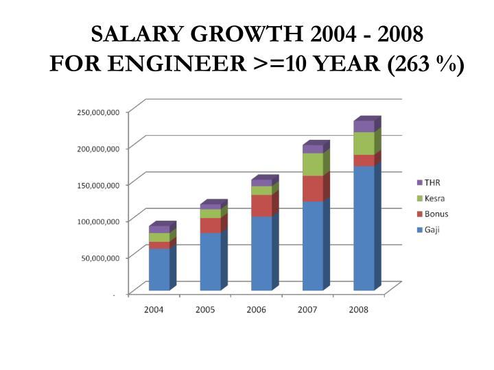 SALARY GROWTH 2004 - 2008