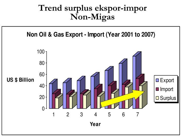 Trend surplus ekspor-impor