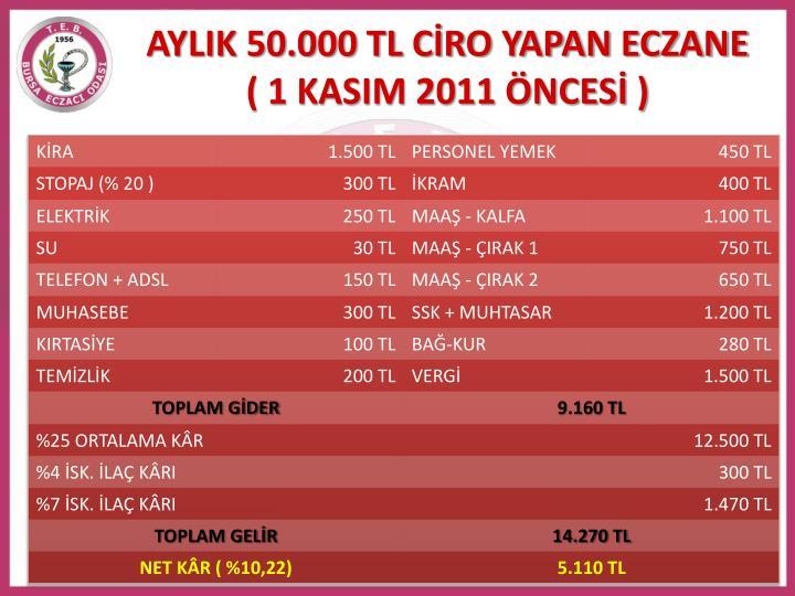 AYLIK 50.000 TL CİRO YAPAN ECZANE