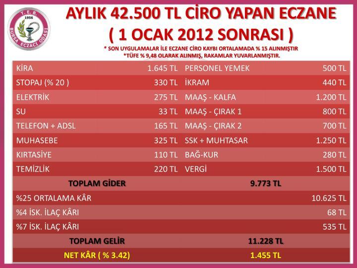 AYLIK 42.500 TL CİRO YAPAN ECZANE