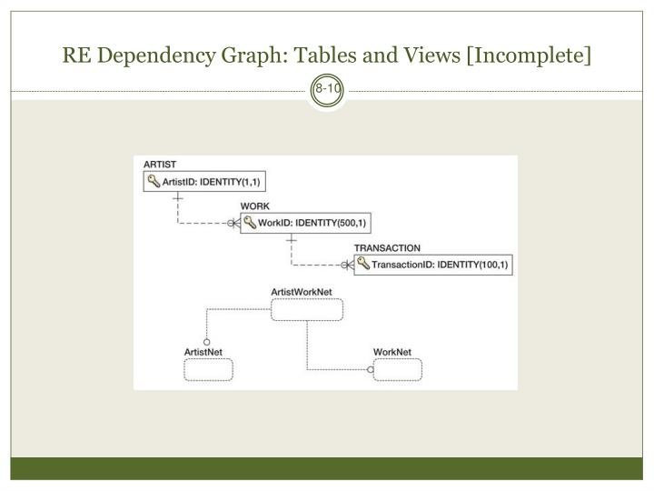 RE Dependency Graph: Tables and Views [Incomplete]